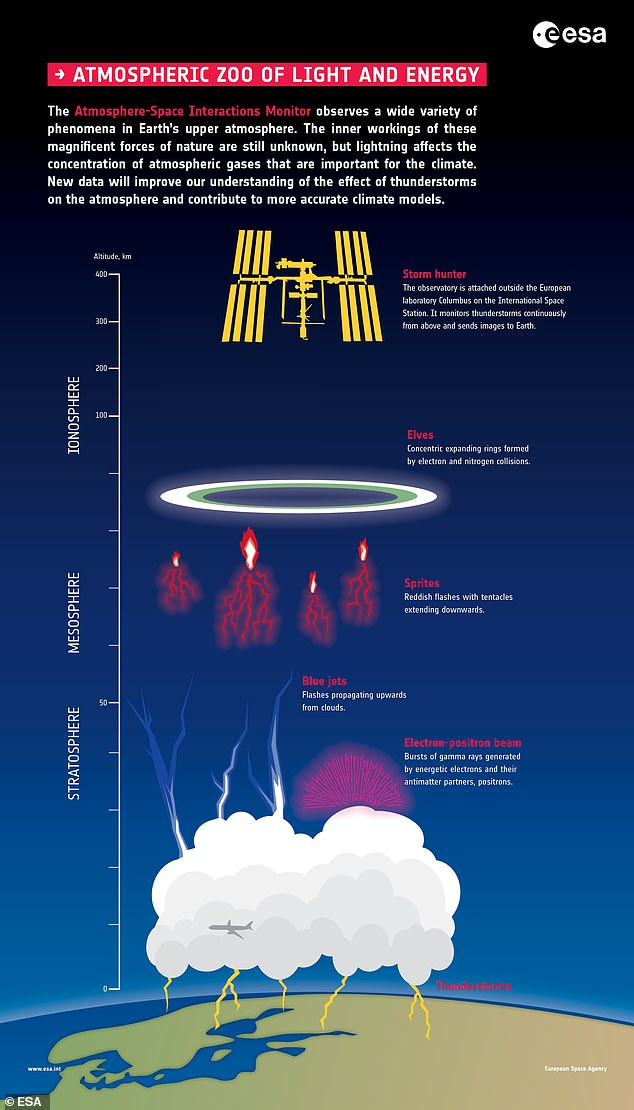 Understanding the formation of blue jets - and other energetic phenomena in the stratosphere and above, as seen in the photo - can reveal clues about how lightning occurs.